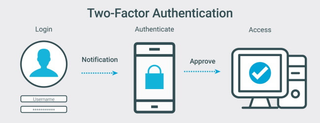 Use Two-Step Verification